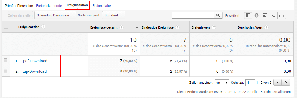 Downloads tracken. Google Analytics, Ereignisberichte 2
