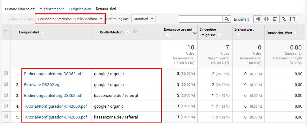 Downloads tracken. Google Analytics, Ereignisberichte 4