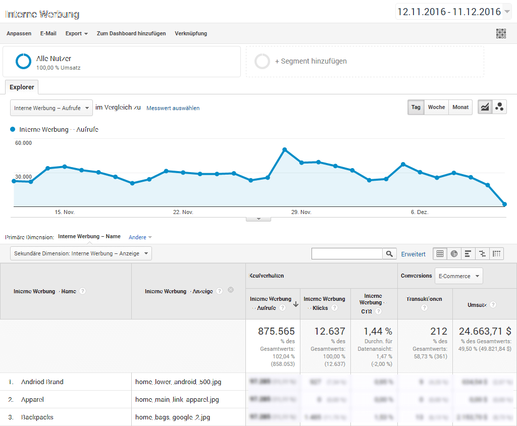 Enhanced E-Commerce Tracking, interne Werbung