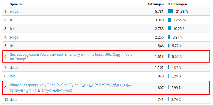 Google Analytics Spam, 02