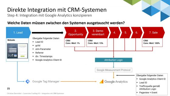 Conversion Tracking 4.0 für Lead Generation Businesses: Integration mit CRM-Systemen. Christian Ebernickel, Marketing Analytics Summit 2020